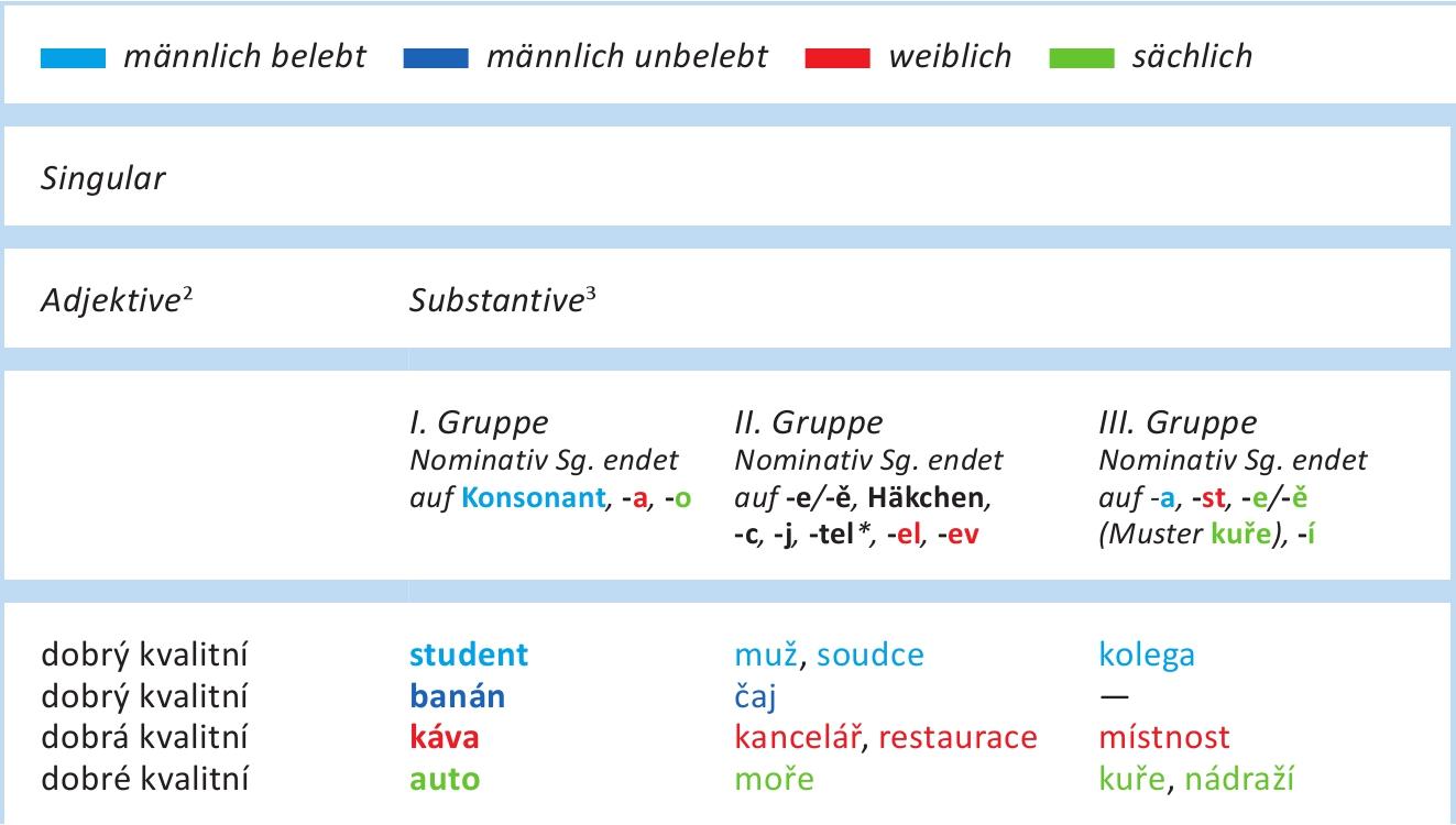 Tschechische Grammatik auf einen Blick  |  Česká gramatika v kostce